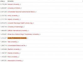LPU 10th Most Popular University Across the World
