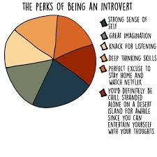Best Job Profiles For Introverts